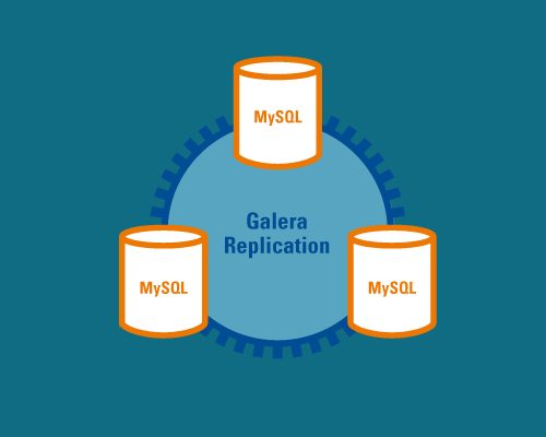 MySQL集群Galera Replications