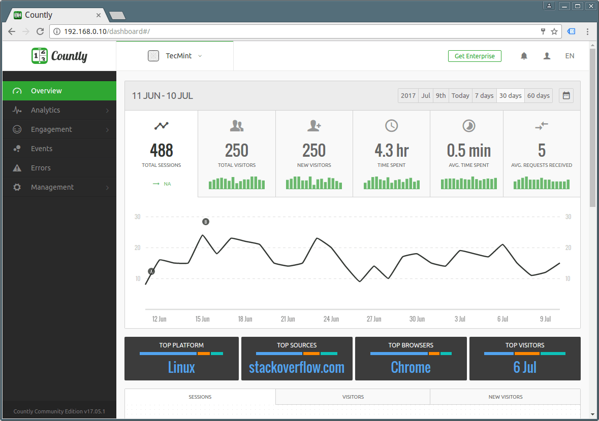 Countly App Analytics