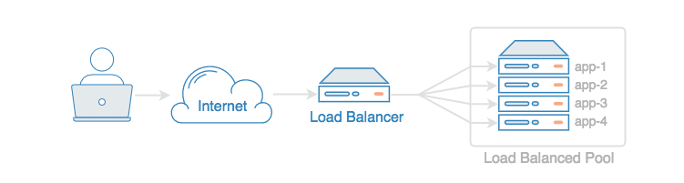 Load Balancing | Howtoing运维教程